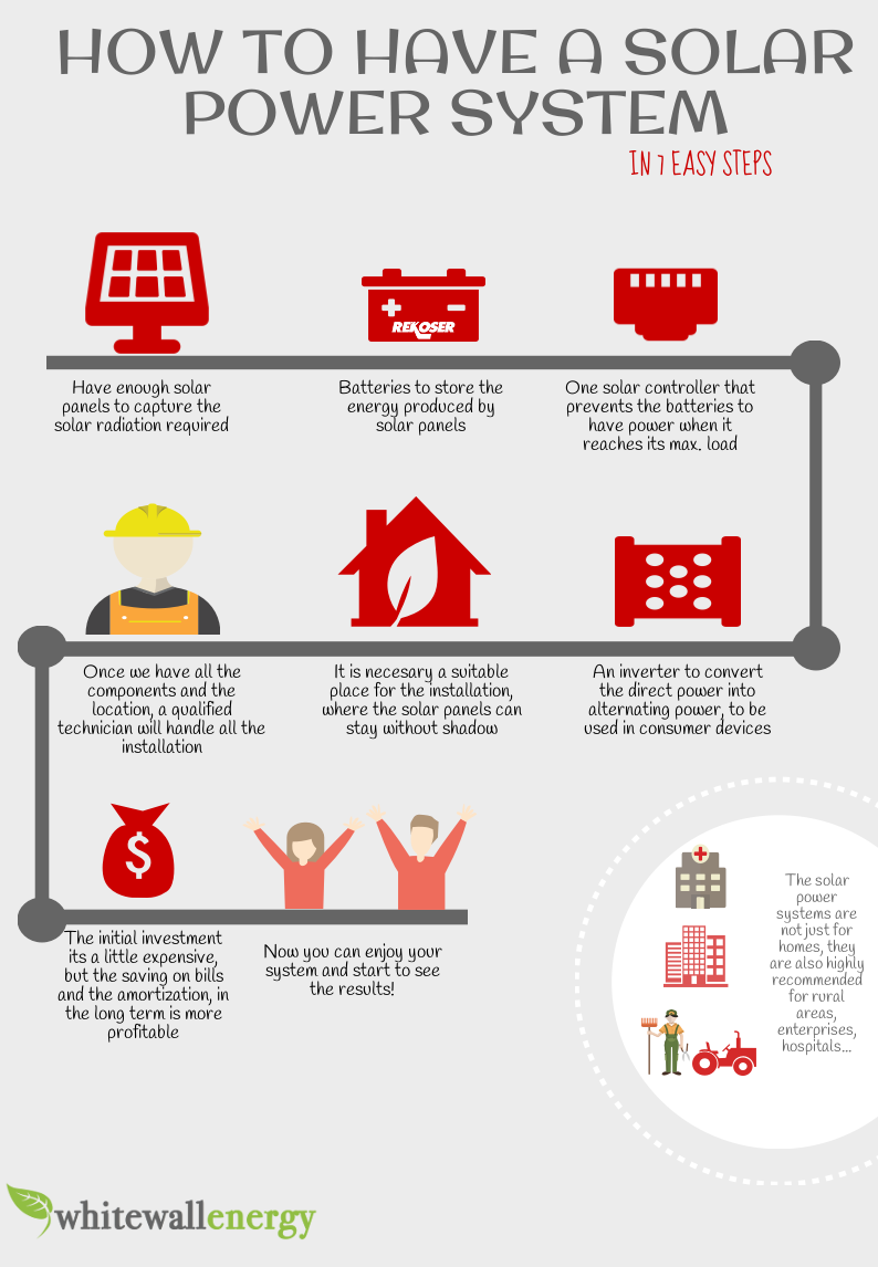 Infographic: How to have a solar power system in 7 easy steps
